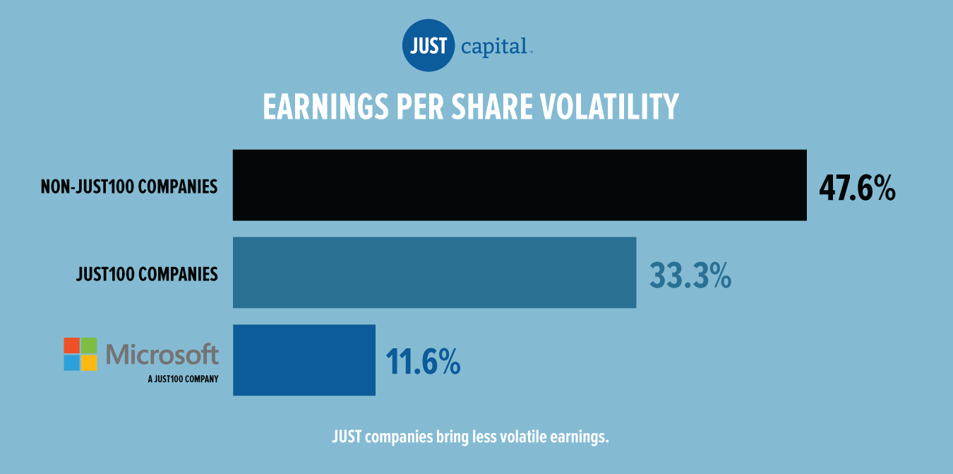 the more just the company the steadier the stock just capital