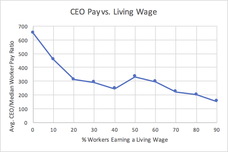 CEO Pay vs Living Wage