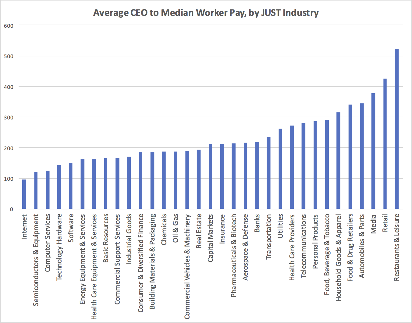 Average CEO to Median Worker Pay, by JUST Industry