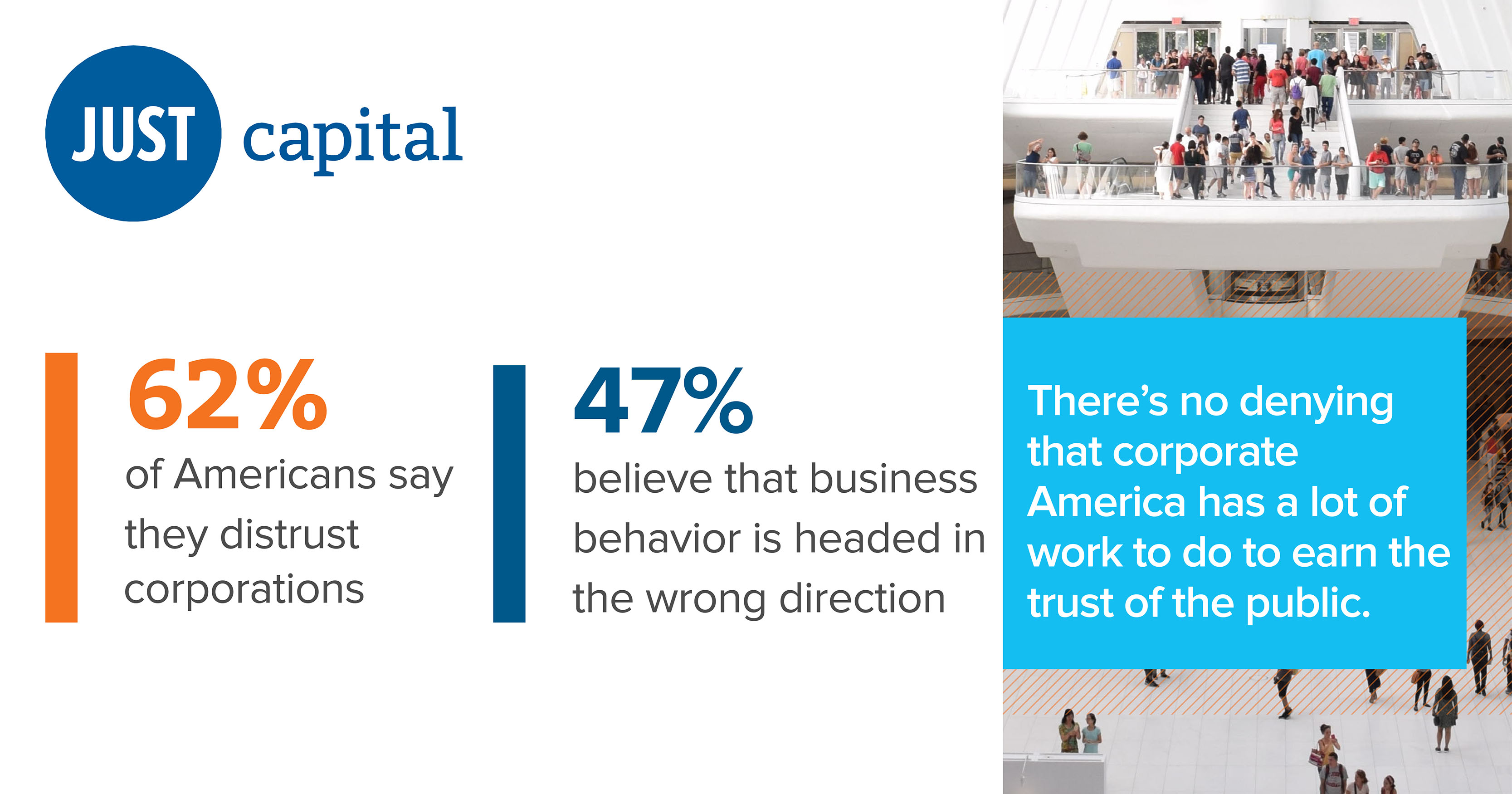 Americans don't trust corporations.